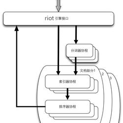 使用golang实现一个简单的全文本微博搜索引擎